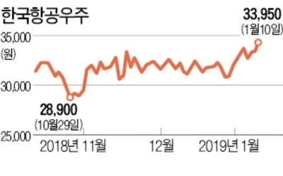"""""""방산株 빅3, 올해 실적 회복""""…외국인·기관, 쌍끌이 매수"""