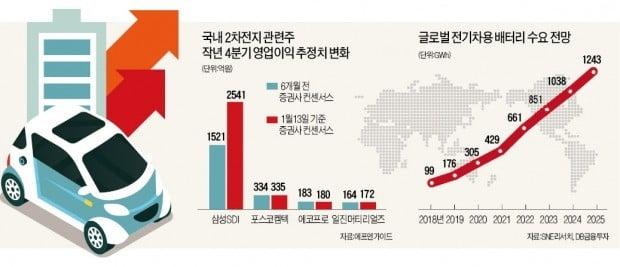전기車 타고 쾌속성장…2차전지 '주가 재충전' | 증권 | 한경닷컴