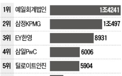 [마켓인사이트] 예일회계법인, NPL 매각자문 3년째 1위