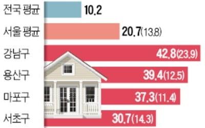 강남 43%·용산 39%·마포 37%↑…서울 단독주택 공시가격 '폭등'