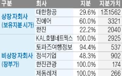 """KCGI """"자산 팔아 신용등급 높여라""""…한진그룹에 주주제안권 발동"""