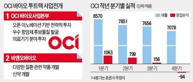 '태양광 기업' OCI, 새 성장판은 바이오 사업