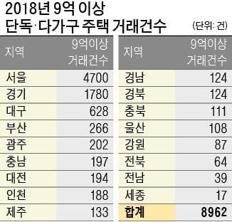 고가주택 거래건수 서울·경기·대구순