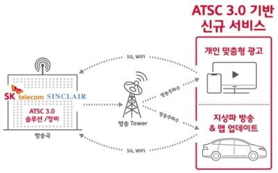 SKT, 美 방송기술 시장 진출…지상파 싱클레어와 합작사 설립