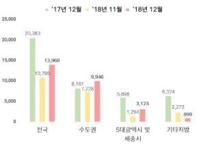 전국 아파트 3.3㎡당 평균 분양가 1114만원…전월보다 2%↑