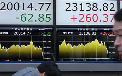 미중 무역협상 기대감에 亞증시 일제히 상승