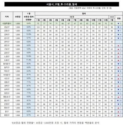 얼어붙는 부동산…서울 월세도 7.14% 하락
