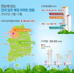 석달간 서울 아파트 입주물량 3500가구…84% 급감
