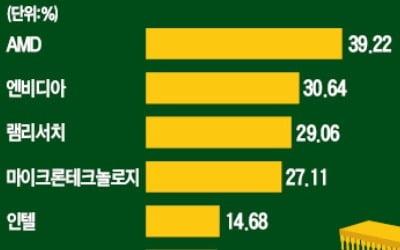 나스닥發 빅뉴스…다시 힘 받는 반도체株
