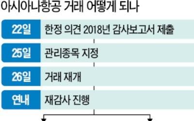 """기관투자가 '매물 폭탄' 불가피…""""이젠 어쩌나"""" 개미들 발동동"""
