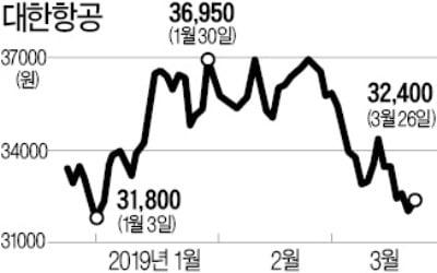 """위원 자격 논란 휩싸인 국민연금…대한항공 """"의결권 행사 자격없다"""""""