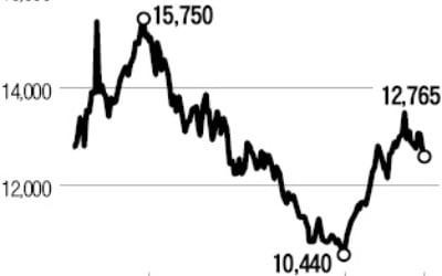 잘 나가던 2차전지株에 니켈값 '복병'…소재株는 '방긋'