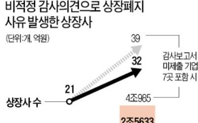 증시 덮친 '상폐 리스크'…케어젠 등 32社 수십만 소액주주 발만 동동