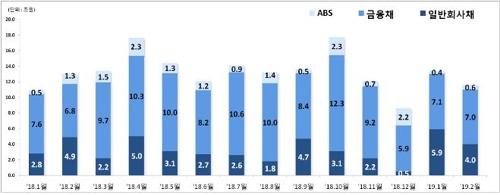 2월 일반회사채 발행 4조원…기저효과에 31.5% 감소