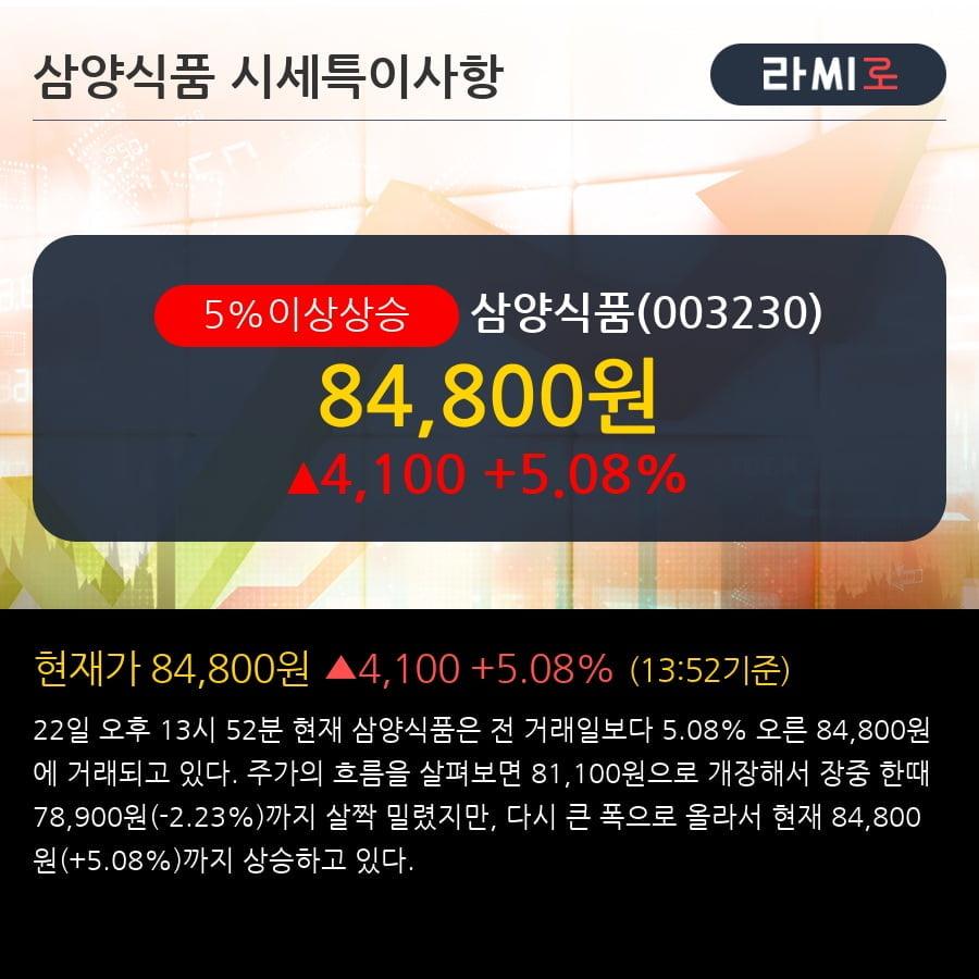 '삼양식품' 5% 이상 상승, 전형적인 상승세, 단기·중기 이평선 정배열