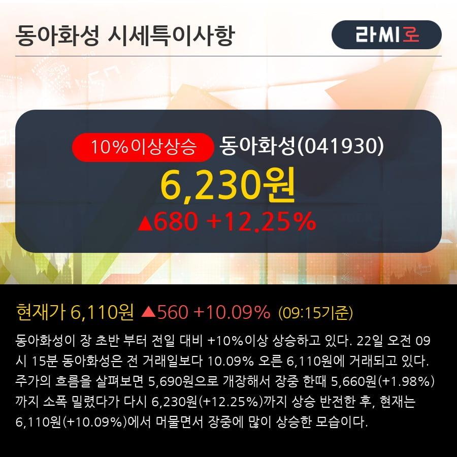 '동아화성' 10% 이상 상승, 최근 3일간 외국인 대량 순매수