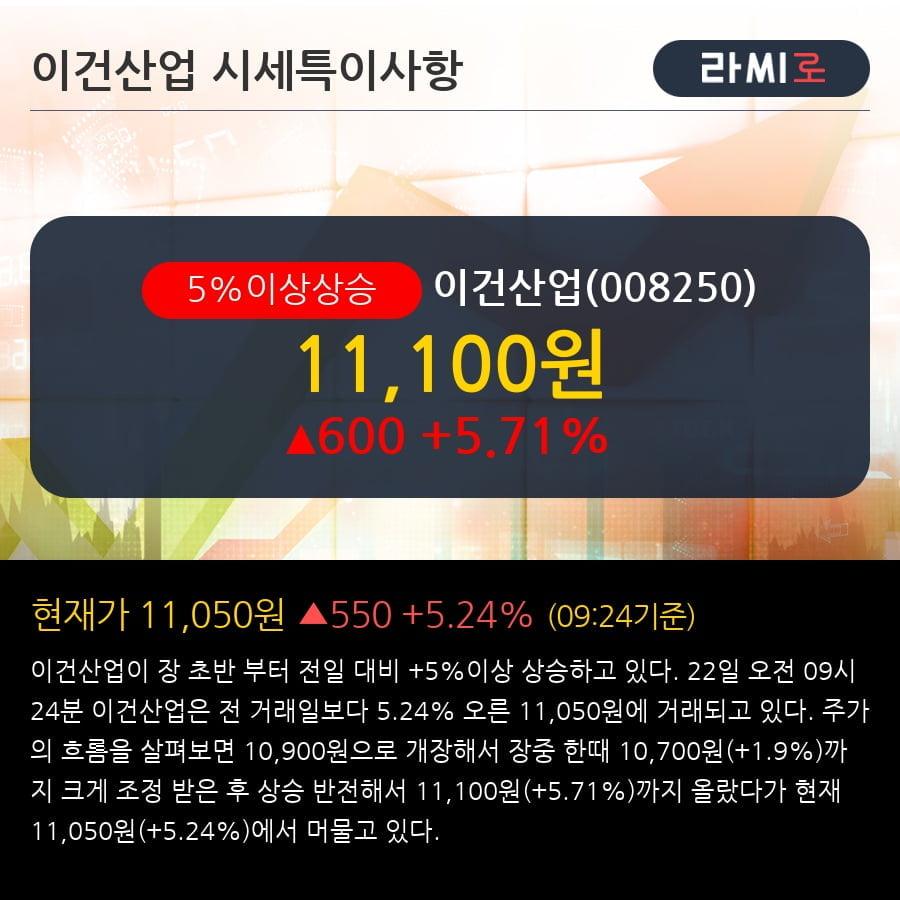 '이건산업' 5% 이상 상승, 주가 20일 이평선 상회, 단기·중기 이평선 역배열