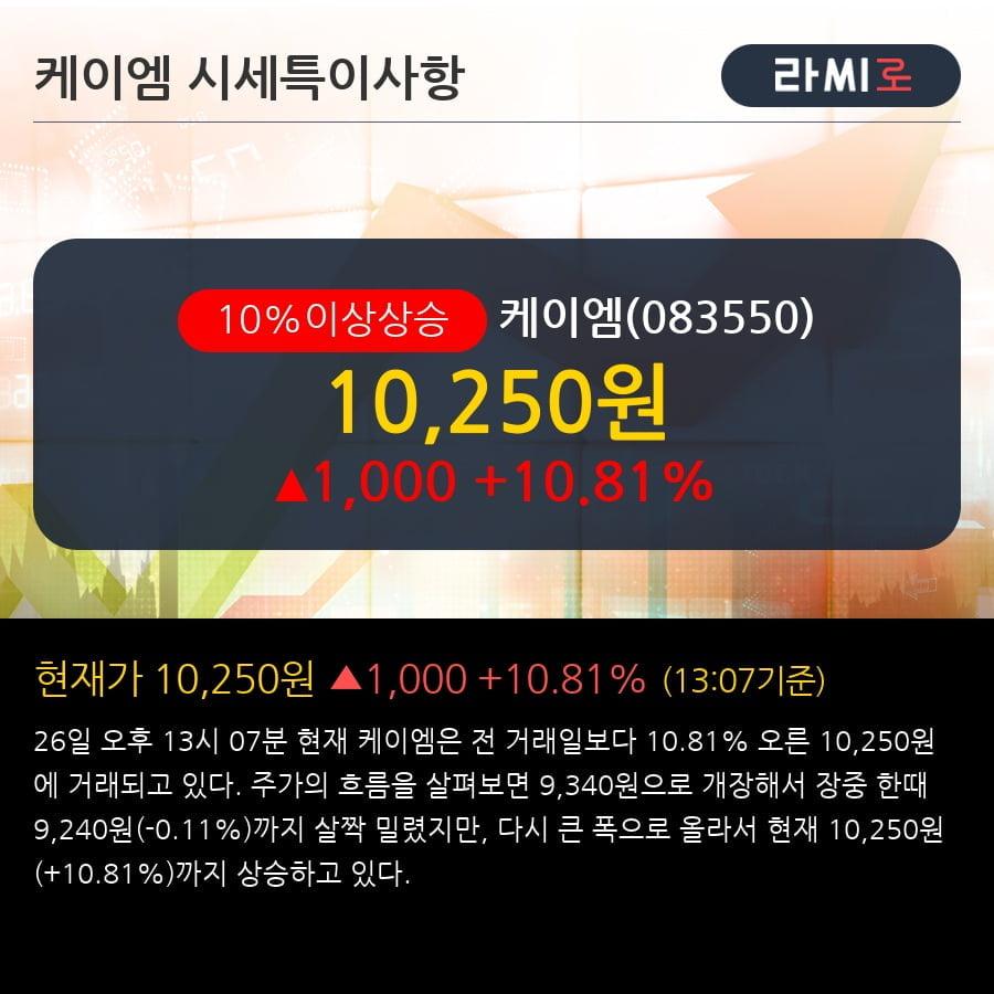 '케이엠' 10% 이상 상승, 전형적인 상승세, 단기·중기 이평선 정배열