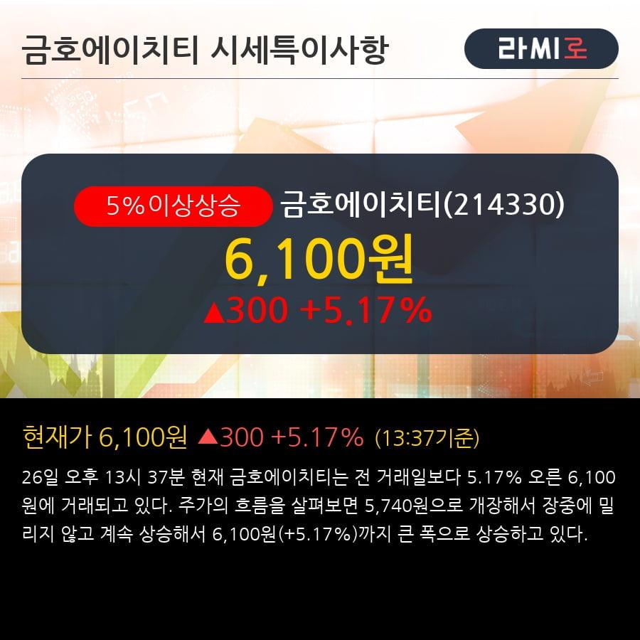'금호에이치티' 5% 이상 상승, 주가 5일 이평선 상회, 단기·중기 이평선 역배열