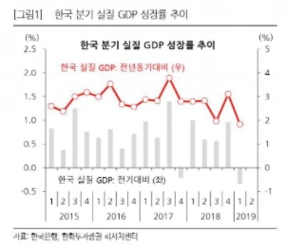 """1분기 GDP 역성장 충격 """"원달러 환율↑, 주식시장 영향은 미미"""""""