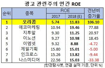 지난해 ROE 증가율 1위 광고주는 오리콤. 비결은?