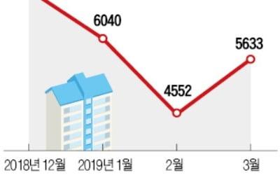 지난달 주택거래량 '3월 기준' 역대 최저