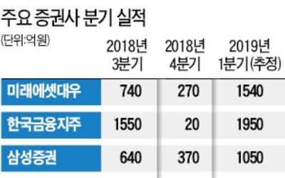 """""""증권사들 1분기 사상 최대 순이익 냈을 것"""""""