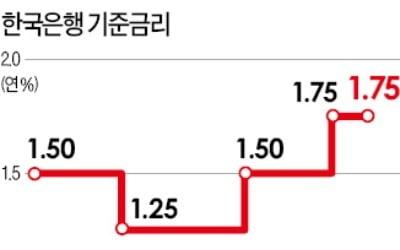 """한은, 금리인하 카드 '만지작'…""""하반기 한차례 인하 가능성"""""""