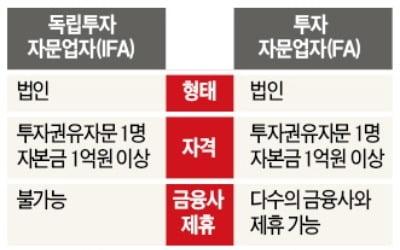 공모펀드 살릴 대책이라더니…성과보수펀드·IFA 초라한 결과