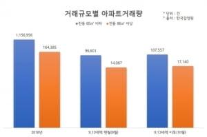"""""""아파트 거래 중소형이 대세""""…작년 85㎡ 이하 거래 비율 88%"""