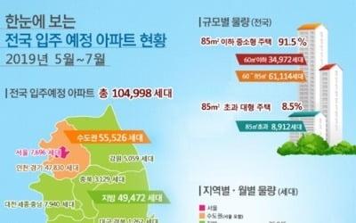 서울 아파트 입주 '기지개'…5∼7월 7천696가구