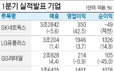LGU+ '넷플릭스 효과' 영업익 3.7%↑