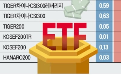 ETF 수수료 '뚝뚝'…투자자 '하하'