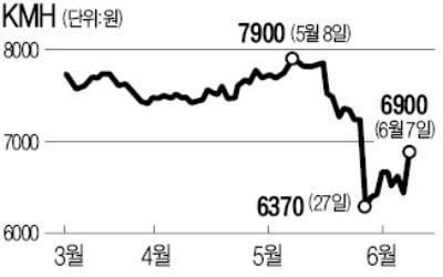급락한 KMH…2대주주 KB운용 매집 나서