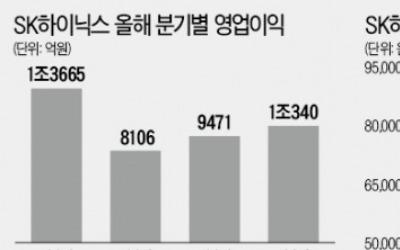 마이크론 감산…반도체株 '훈풍'