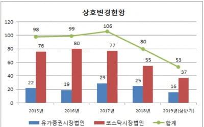 올 상반기 상장사 53곳 상호 변경…전년比 8.6%↓