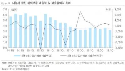 건설株, 해외 수주 '기대와 우려' 사이-KTB