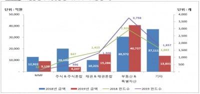 올 상반기 펀드이익배당금 8조3240억…전년比 24.9%↓