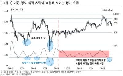 """""""코스닥, 600선 초반 분할매수 유효…8월 반등 대비할 때"""""""