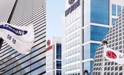 10대 그룹 상장사 시총, 이달 17조원 증발