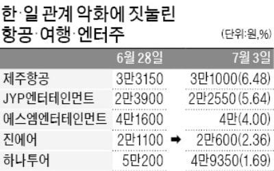 韓·日 관계 악화에 여행·항공株 '불똥'
