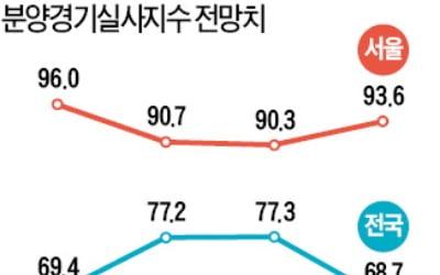 """""""이달 분양경기 안좋다"""" 실사지수 하락"""
