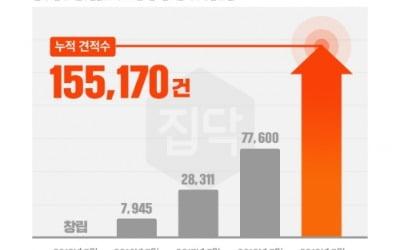 집닥, 인테리어 누적 견적 15만건 돌파