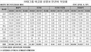 작년 10대 그룹 비금융 상장사 인건비, 매출의 8.6% 수준