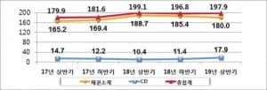 상반기 예탁원 등록발행 자금조달 198조원…0.6% 감소
