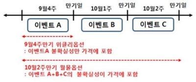 한국거래소, 코스피200 위클리옵션 9월 23일 상장