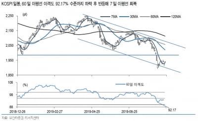 """""""코스피 1985·코스닥 610~617, 중요한 분기점될 것"""""""