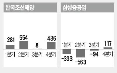 """""""바닥까지 내려간 조선株…다시 떠오를 것"""""""