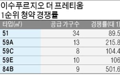 '이수 푸르지오' 1순위 경쟁률 203 대 1