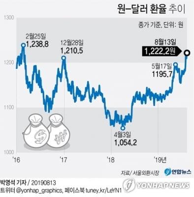 글로벌 악재에 원/달러 1,222원까지 상승…3년5개월만에 최고(종합)